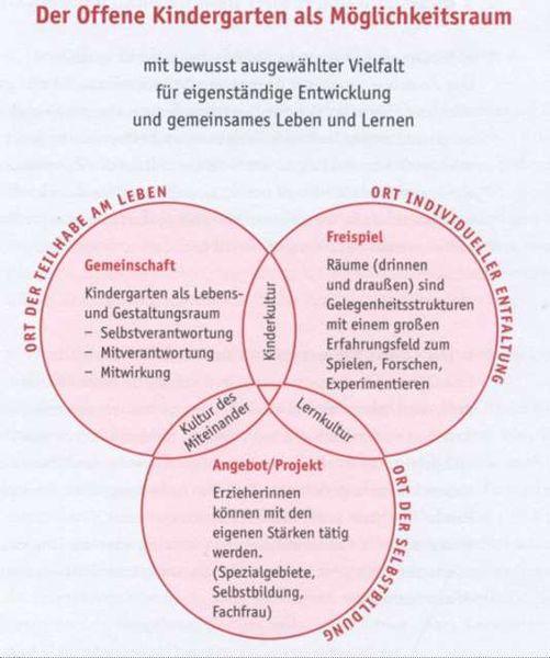 Kindergarten simonswolde gemeinde ihlow for Konzept kindergarten